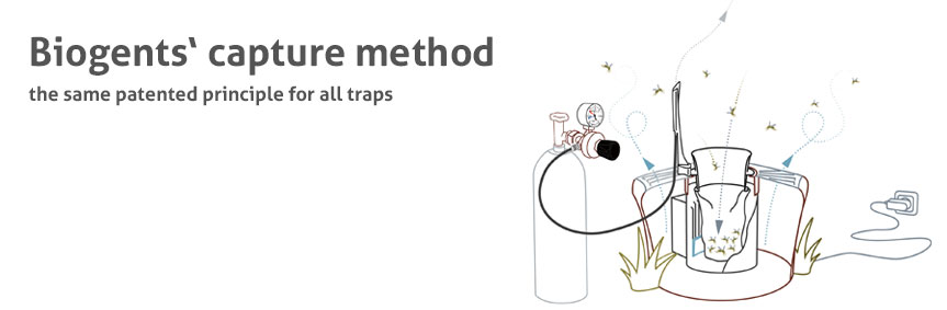 Schematic view of the Biogents capture method